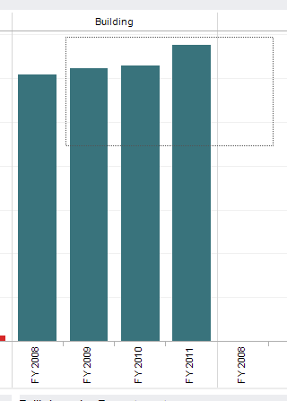 image showing selection square drawn on bar chart, including some but not all of the bars